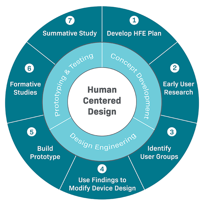 An infographic containing a circular diagram of the 7 steps for human factors testing.